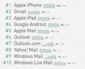 Proveedores de E-mail